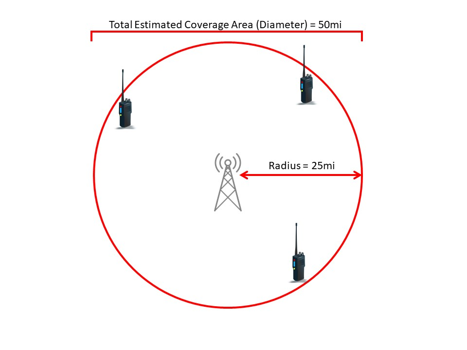 Repeater Coverage Diagram